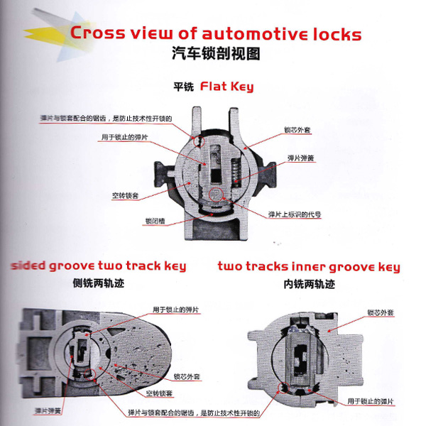 Lishi 2-in-1 Tools User Manual  Chinese 1