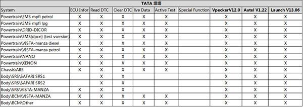 2018 VPECKER EASYDIAG OBD2 Full Diagnostic Tool for Tata/Maruti/Mahindra