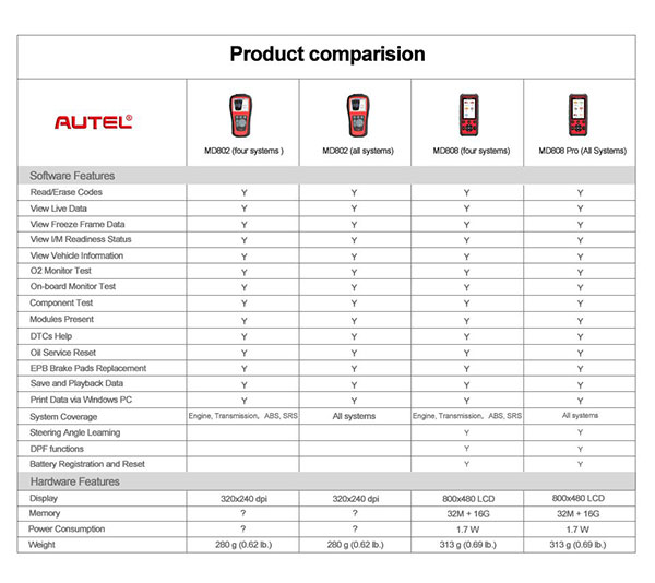 autel-maxidiag-md808-pro-display-2