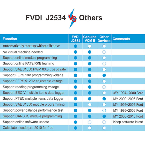 fly-fvdi-j2534-mazda-diagnostic-functions-list