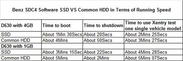 SSD comparison with normal HDD