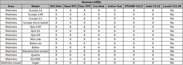 Comparison-for-Mahindra-Function-List