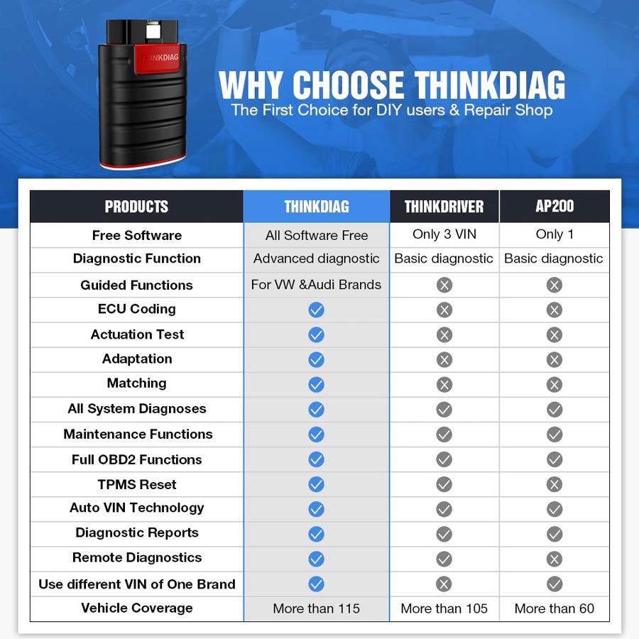 Thinkdiag vs ThinkDriver vs Autel AP200