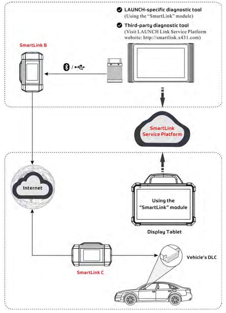 Smartlink C VCI parts